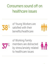 YOUNGER WORKERS LEAST COMFORTABLE NAVIGATING U.S. HEALTHCARE SYSTEM
