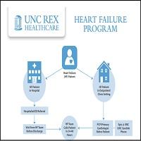 HEART FAILURE PROGRAM