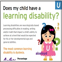 176 Percent Of Those With Disabilities >> Does My Child Have A Learning Disability Healthcare Report