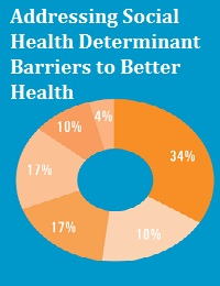 ADDRESSING SOCIAL HEALTH DETERMINANT BARRIERS TO BETTER HEALTH