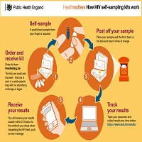HEALTHMATTERS HOW HIV SELF- SAMPLING KITS WORK