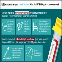 WHAT THE NICE HIV GUIDANCE RECOMMENDS