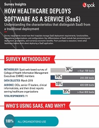 HOW HEALTHCARE DEPLOYS SOFTWARE AS A SERVICE (SAAS) APPS