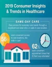 2019 CONSUMER INSIGHTS AND TRENDS IN HEALTHCARE