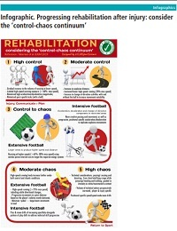PROGRESSING REHABILITATION AFTER INJURY CONSIDER THE CONTROL CHAOSCONTINUUM