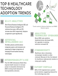 TOP 8 HEALTHCARE TECHNOLOGY ADOPTION TRENDS