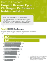 COMPARING HOSPITAL REVENUE CYCLE CHALLENGES AND PERFORMANCE METRICS
