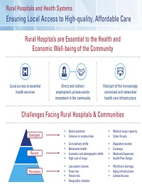 RURAL HOSPITALS AND HEALTH SYSTEMS ENSURE LOCAL ACCESS TO HIGH-QUALITY, AFFORDABLE CARE