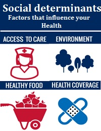 SOCIAL DETERMINANTS: FACTORS THAT INFLUENCE YOUR HEALTH