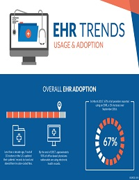 EHR TRENDS – USAGE AND ADOPTION