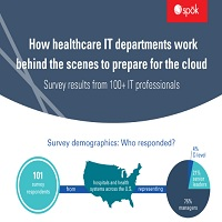 HOW HEALTHCARE IT DEPARTMENTS PREPARE FOR CLOUD COMPUTING