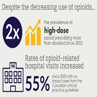 STUDY FINDS OPIOID PRESCRIBING DECLINES FOLLOWING RELEASE OF NATIONAL GUIDELINES FOR PHYSICIANS